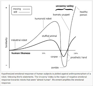 The Uncanny Valley has a steep drop