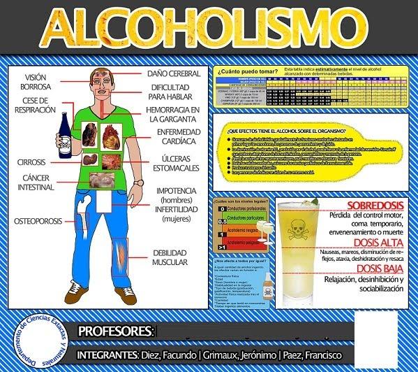 Como apoyar el hígado al alcoholismo