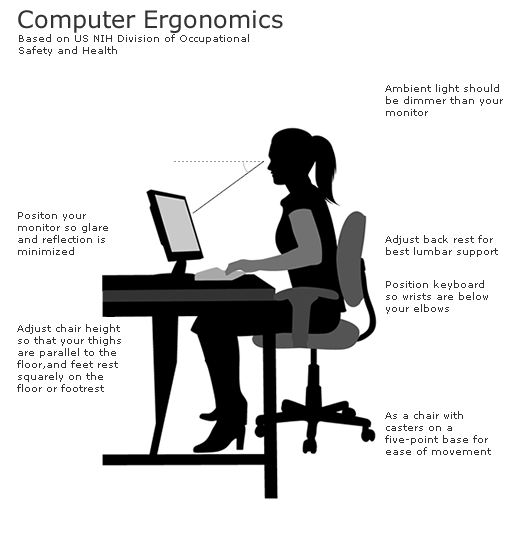 computer ergonomics essay There is a similar course to the computer users called ergonomics for skilled trades that offer information on the my essay was delivered on time besides.