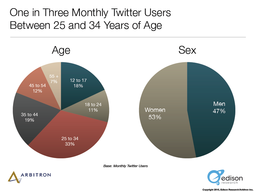demographics of twitter users