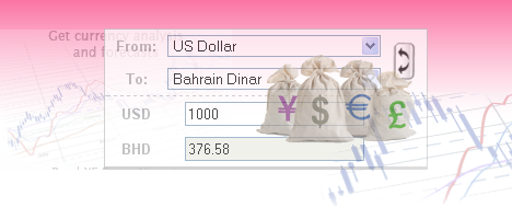Online Currency Converter - Online Forex Rates