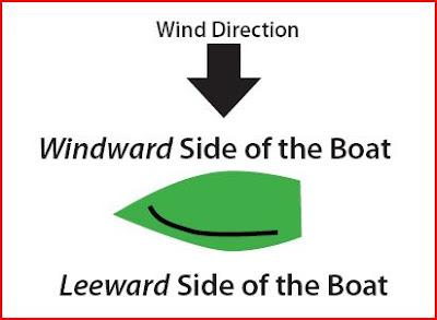 leeward wind - photo #41