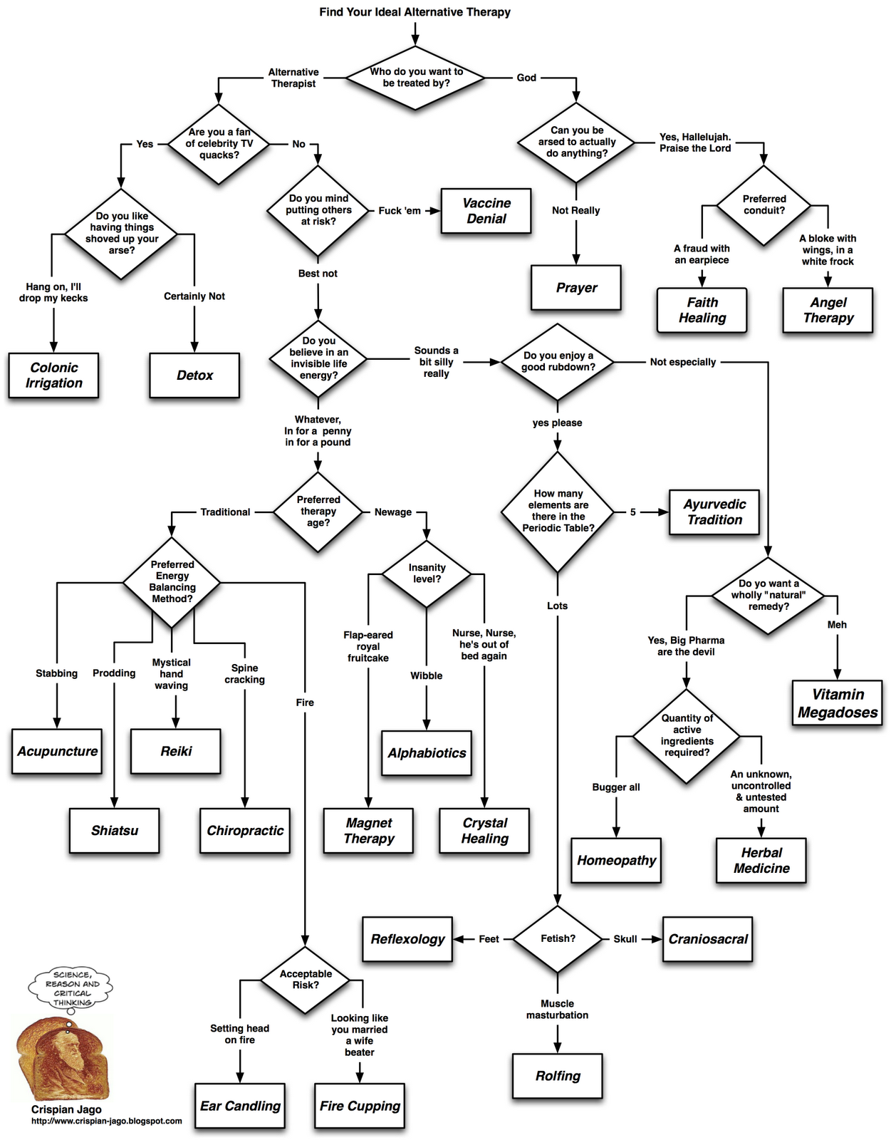 new age therapy flowchart
