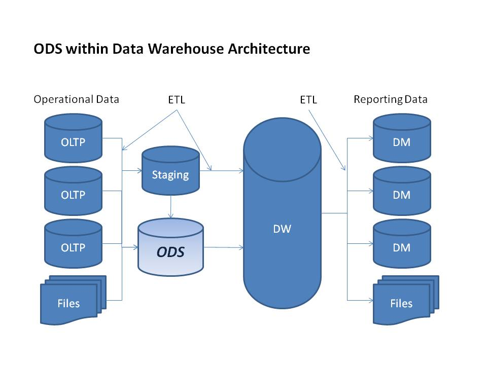 Clarity In Data Warehousing Operational Data Stores Ods