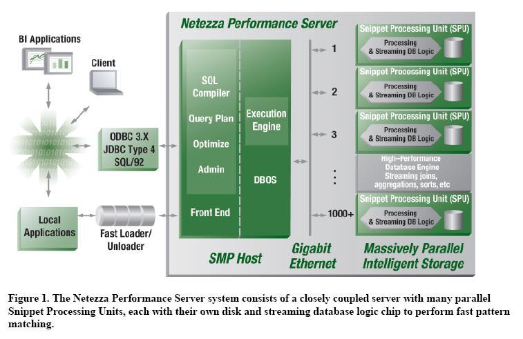 Netezzaworld ArchitechtureNetezza - Netezza architecture