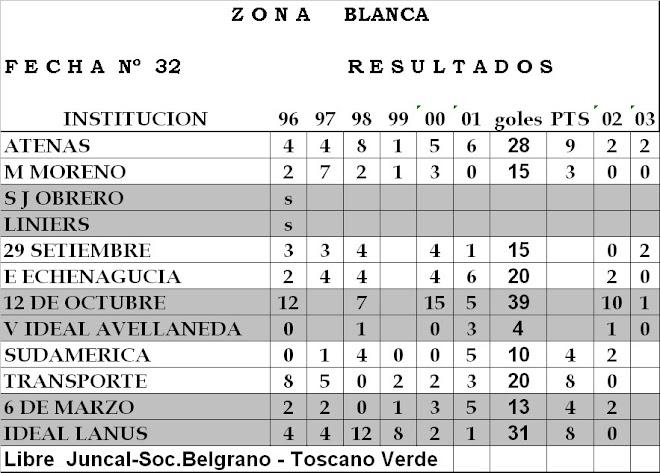 Resultados ZONA BLANCA - Fecha n°32