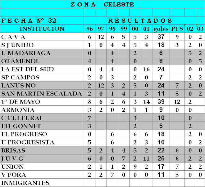 Resultados ZONA CELESTE - Fecha n°32