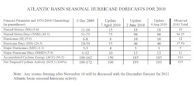Atlantische Hurrikansaison 2010: Philip J. Klotzbach und William M. Gray ziehen erste Bilanz, 2010, 2011, Hurrikansaison 2010, Vorhersage Forecast Prognose, Atlantik,