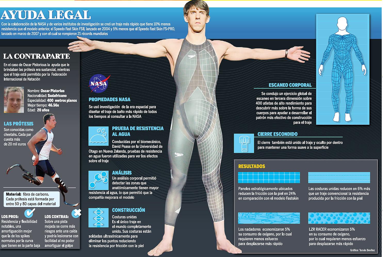 Speedo, el traje de Michael Phelps   ConexionModa