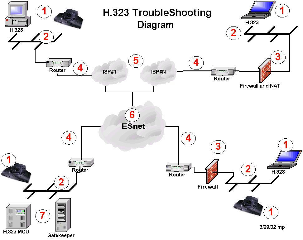 What is H323? - Definition from WhatIscom