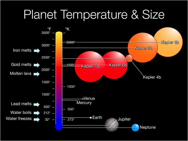 Planet Temperature and Size