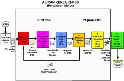 Aliran Kerja & Status IQ-PSS