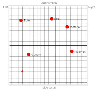 Dave Cole compared to World Leaders on Political Compass