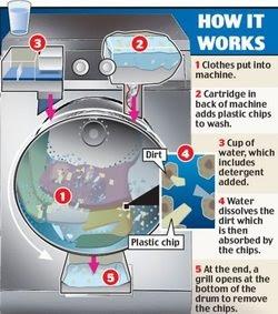 Máquina de Lavar Ecológica utiliza apenas 1 copo de Água