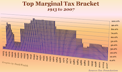 marginal tax rates