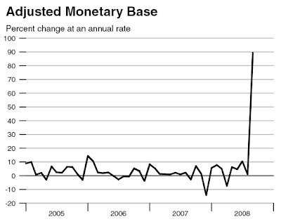 monetary base adjustment