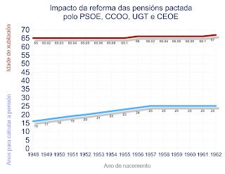 O Incremento da Idade de Xubilación e o Empobrecemnto das Pensións