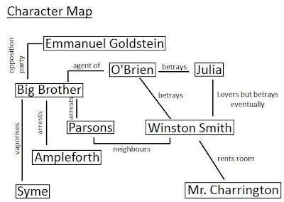 character analysis of winston smith on george orwells 1984 Ap literature 30 august character analysis of winston smith from 1984 winston smith, george orwell's main character from 1984, contributes greatly to the.