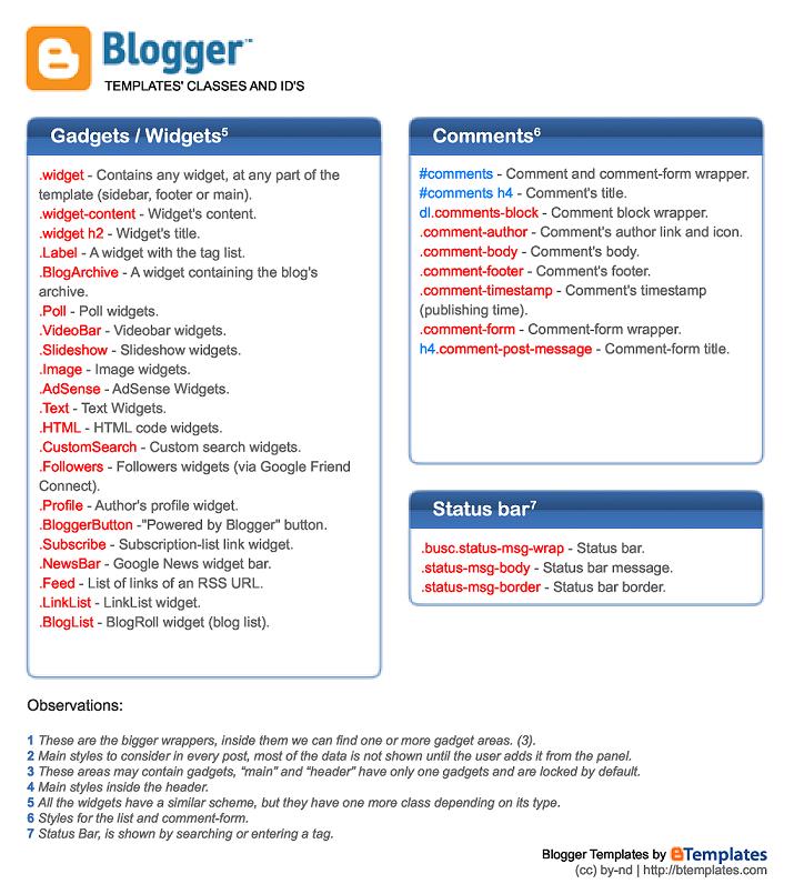 Blogger Cheat Sheet for better template design - Tips4ever
