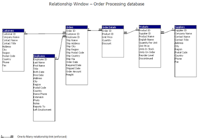 Best practice of Relationship between order processing databases
