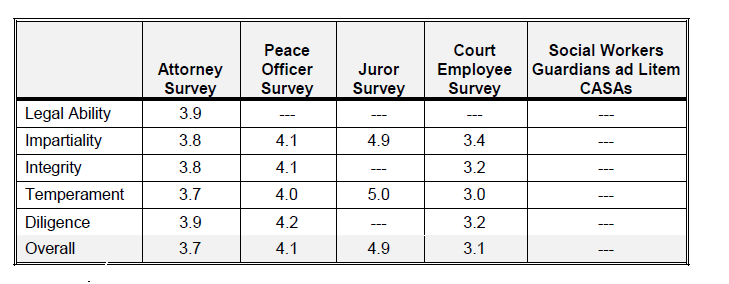 Judicial Performance Ratings For Alaska Judicial Retention Candidates ...