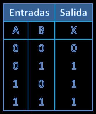 Electr nicaradical compuertas l gicas for Puerta xor tabla de verdad