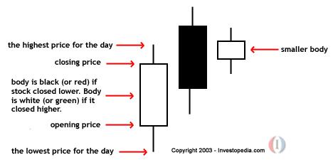 Japanese candlesticks investopedia