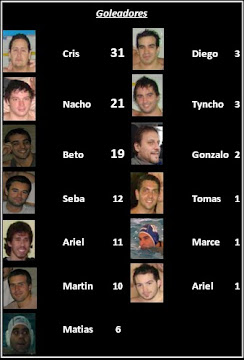 Tabla de Goleadores 2010