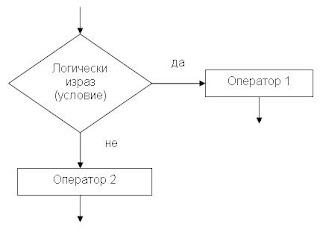 блок-схема с два изпълними клон