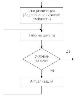 Блок-схема на цикъл със следусловие
