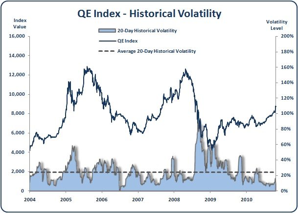 Qatar - QE Index - Historical Volatility