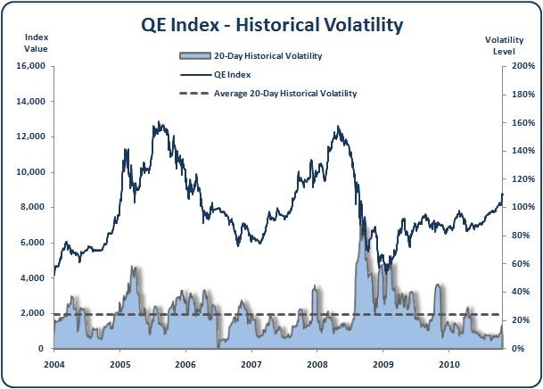 Qatar - QE Index - Historical Volatility