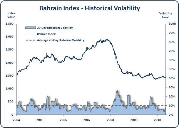 Bahrain - Bahrain All Share Index - Historical Volatility