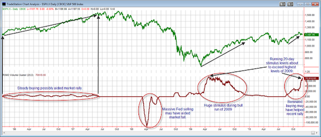 Fed POMO Activity and Stock Market Action