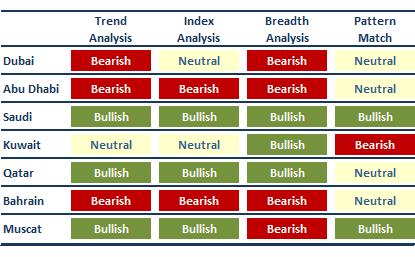 Stock Market Outlook: Dubai, Abu Dhabi, Saudi, Kuwait, Qatar, Bahrain, Muscat
