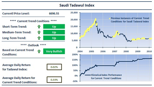 Saudi Stock Market Trends