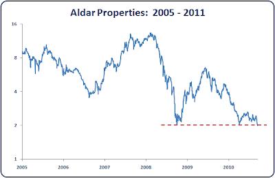 Aldar Properties - Abu Dhabi Stock Market