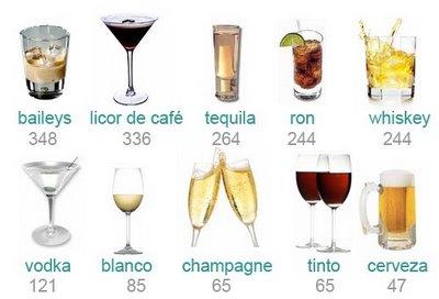 Las Bebidas Alcoholicas