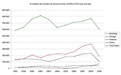 Evolution du nombre de mouvements certifiés COSC par marque
