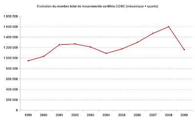 Evolution du nombre total de mouvements certifiés COSC (mécanique + quartz)