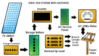battery+and+grid+system DIY Solar Part 3: System Components