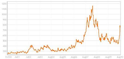 cents per bushel, 2000-2010