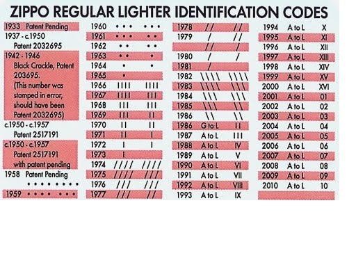 dating your zippo lighter The result was a lighter that looked good and was easy to operate starting in the mid-50s, date codes were stamped on the bottom of every zippo lighter.