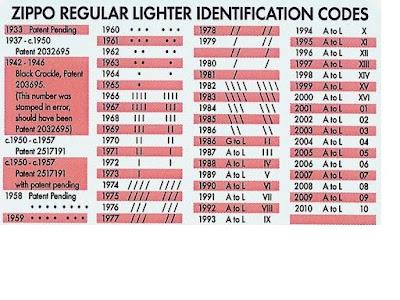 Zippo date codes