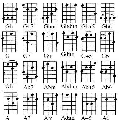 Anyone can learn music: Ukulele Lesson #13: Chord Chart in D Tuning