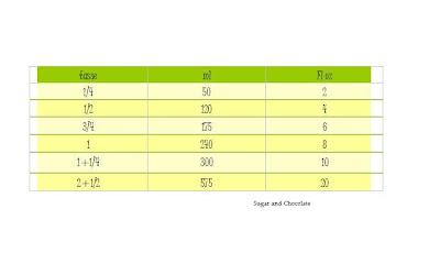 Sugar and chocolate mesures et quivalences pour la cuisine - Equivalences mesures cuisine ...