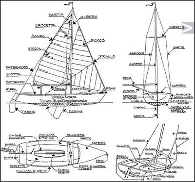 Giro di vento nomenclatura for Parti di una barca a vela