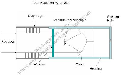 total radiation pyrometer