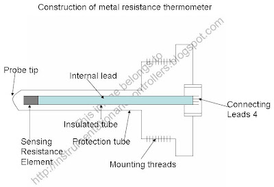 metal resistance thermometer