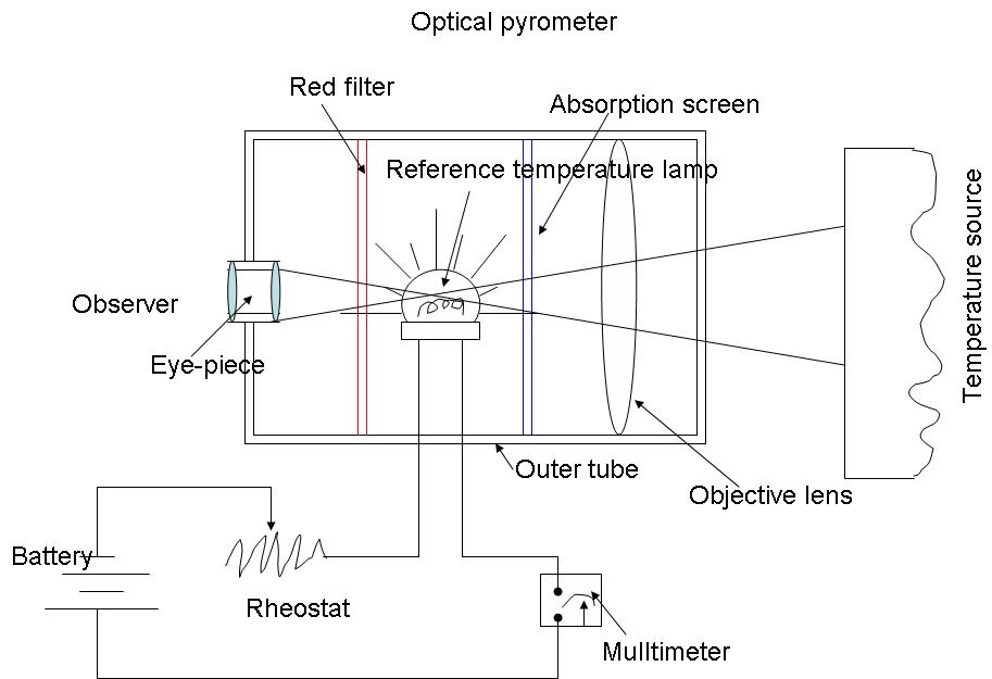 Optical Pyrometer Disappearing Filament Type